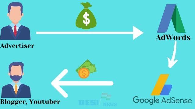Google adsense कैसे काम करता है ?