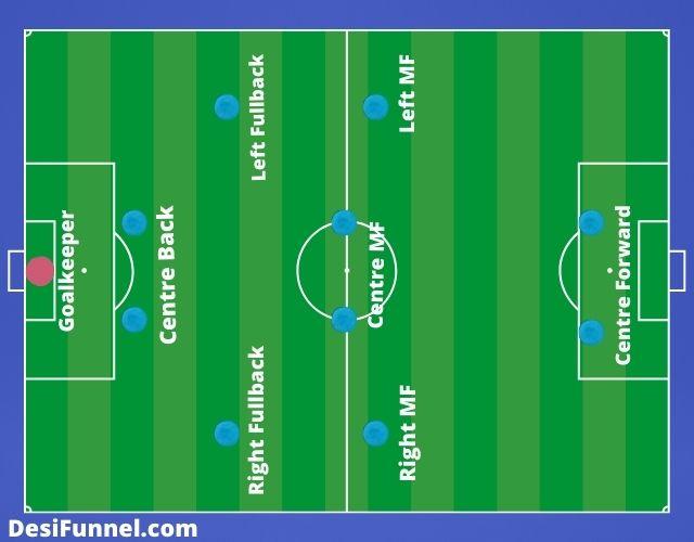 फुटबॉल की टीम में कितने खिलाड़ी या प्लेयर होते हैं ?